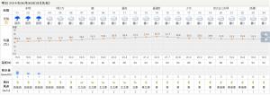 秩父市のピンポイント天気 - 7日