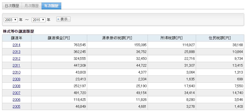 東京株式市場2005-2014