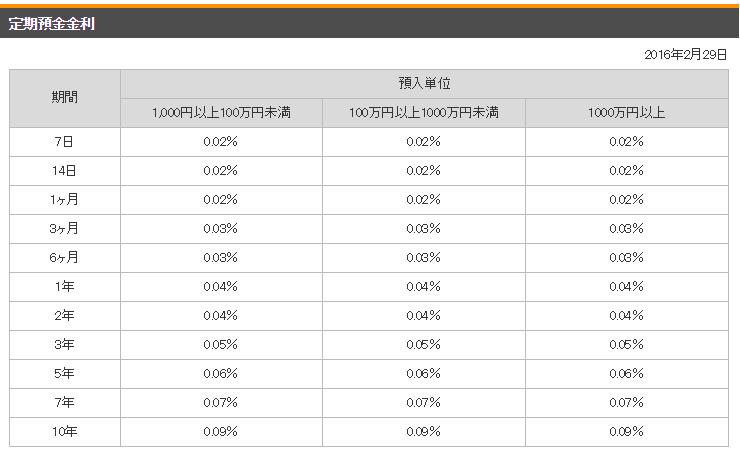 楽天銀行定期預金金利20160229