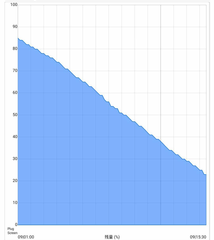 最近ZenFone3 Ultraのバッテリー消費が早い