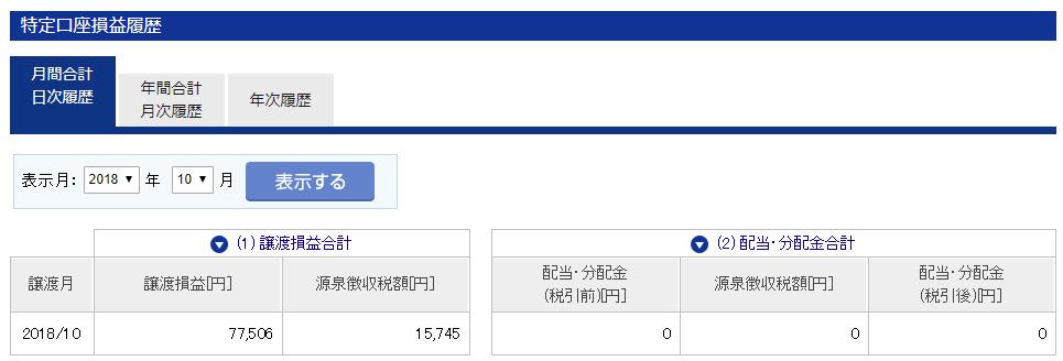 東京株式市場での今月の成果